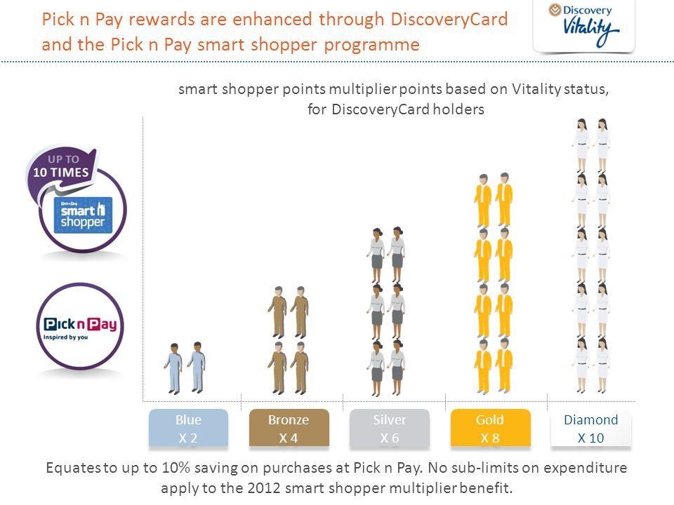 Pick n Pay rewards are enhanced through DiscoveryCard and the Pick n Pay smart shopper programme