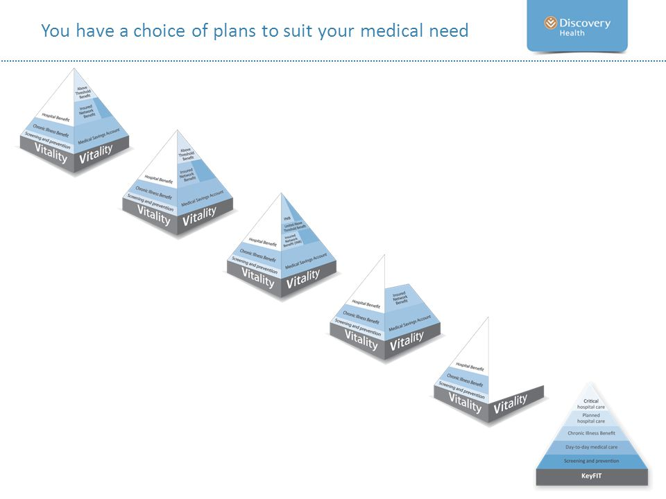 You have a choice of plans to suit your medical need
