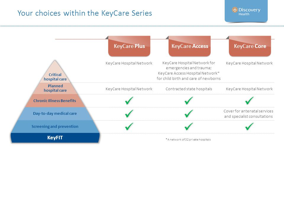 Your choices within the KeyCare Series