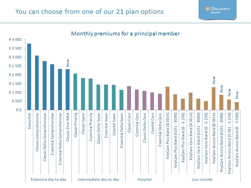 You can choose from one of our 21 plan options