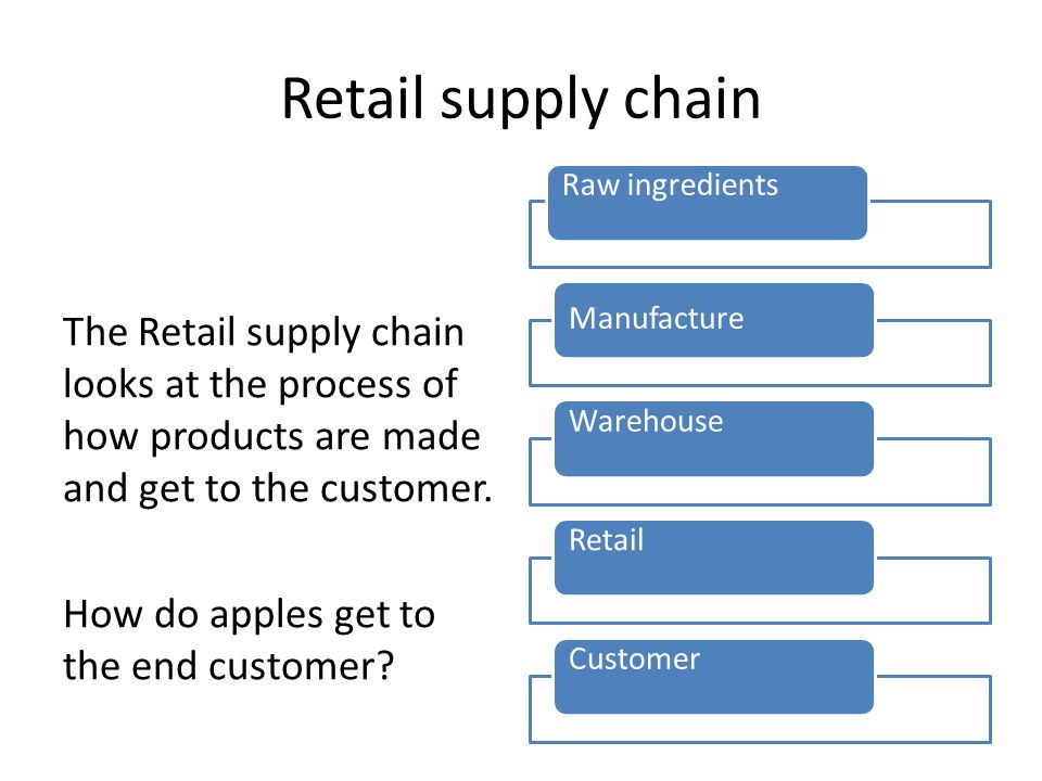 Retail supply chain Raw ingredients. Manufacture. Warehouse. Retail. Customer.