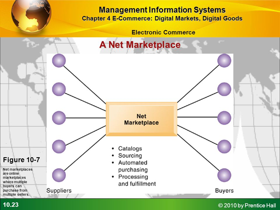 A Net Marketplace Management Information Systems Figure 10-7