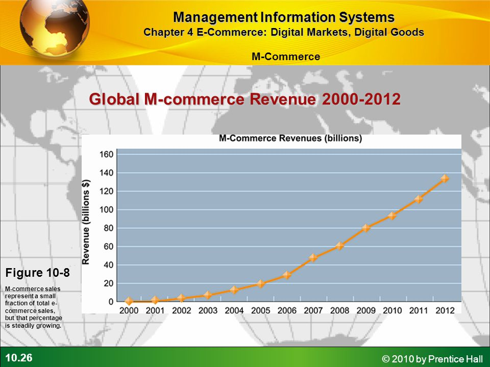 Global M-commerce Revenue 2000-2012