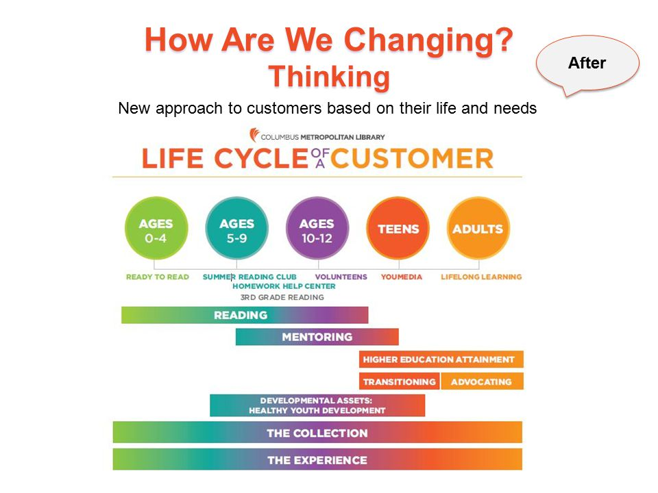 How Are We Changing Thinking