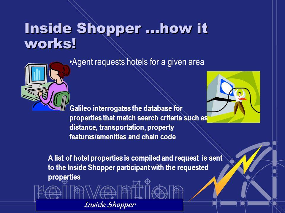 Inside Shopper …how it works!