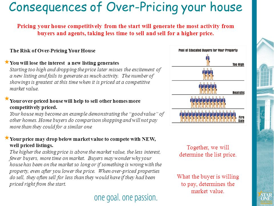 Consequences of Over-Pricing your house