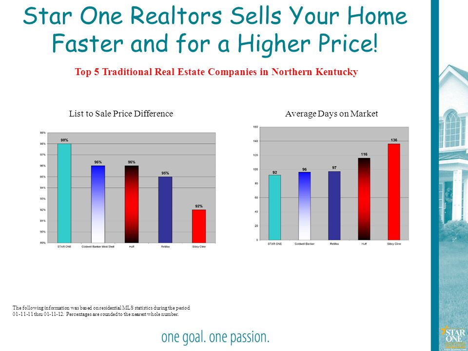 Star One Realtors Sells Your Home Faster and for a Higher Price!
