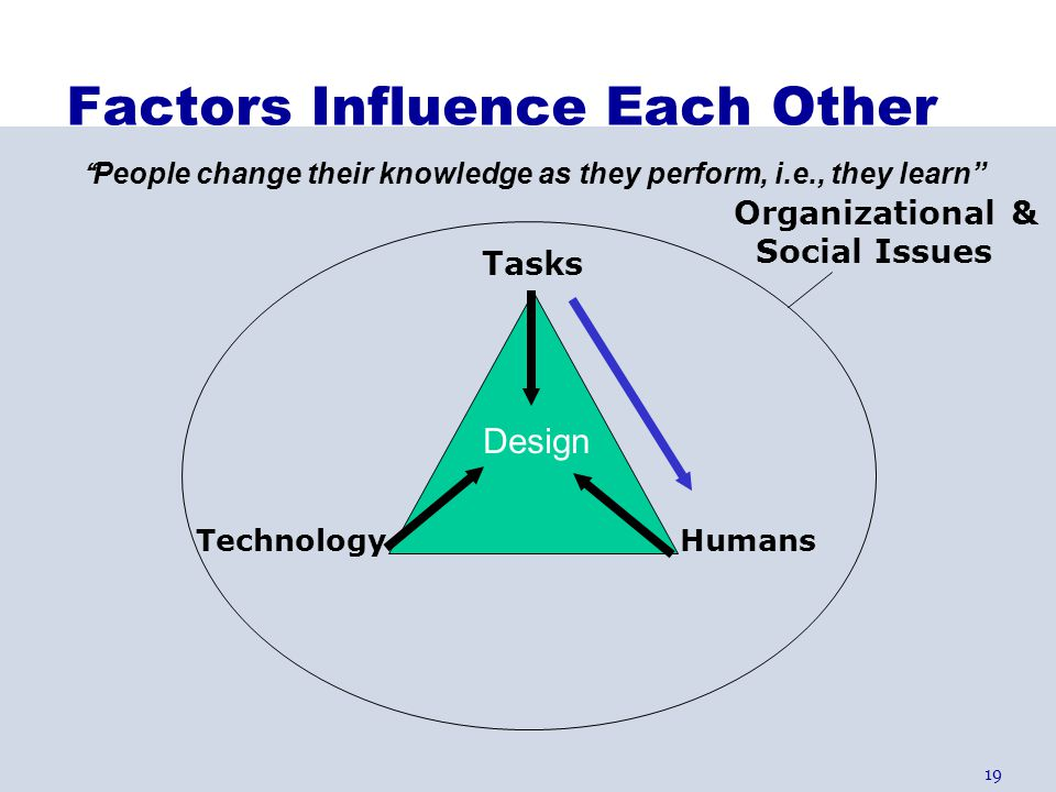 Factors Influence Each Other