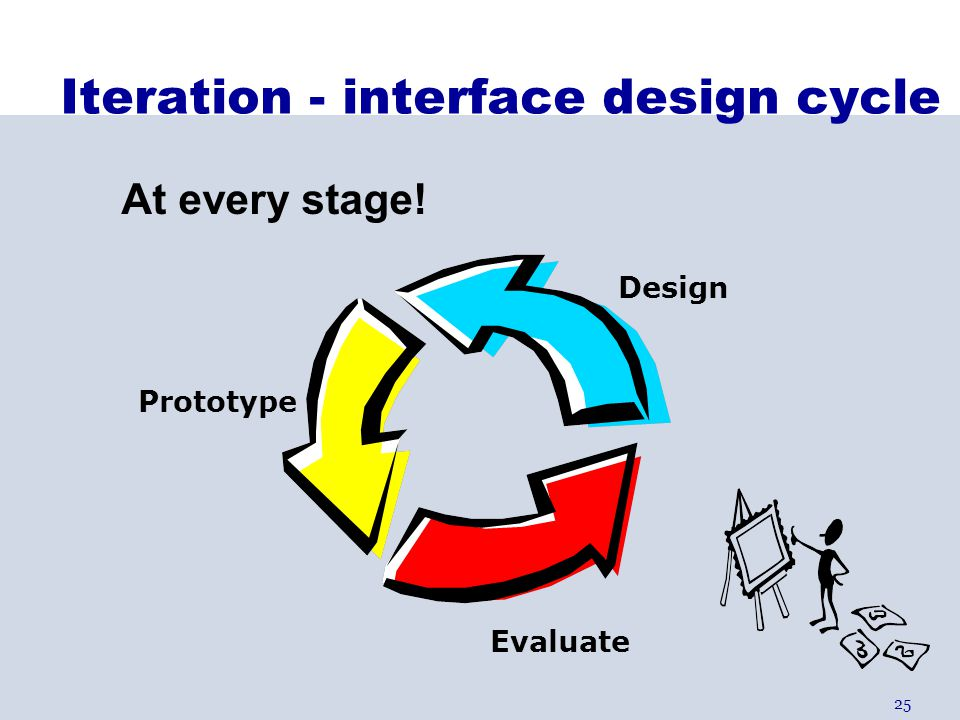 Iteration - interface design cycle