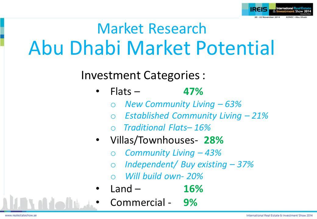 Abu Dhabi Market Potential