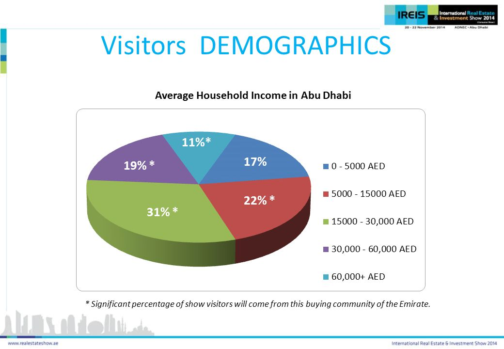 Average Household Income in Abu Dhabi