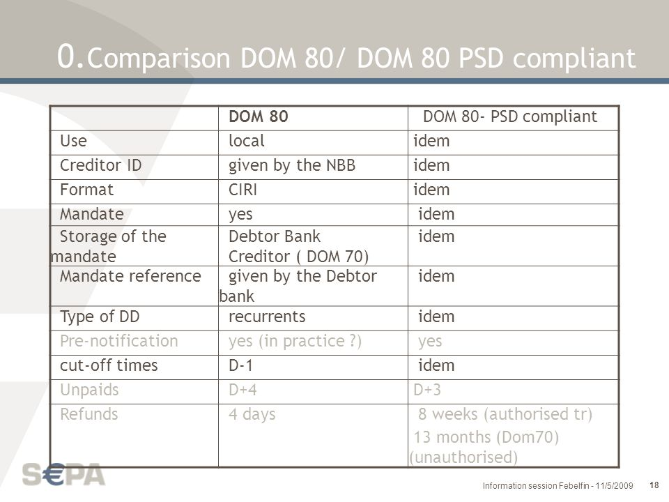0.Comparison DOM 80/ DOM 80 PSD compliant