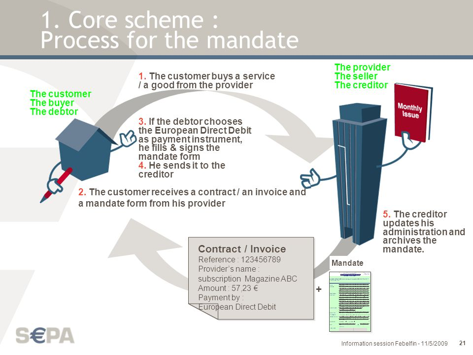 1. Core scheme : Process for the mandate