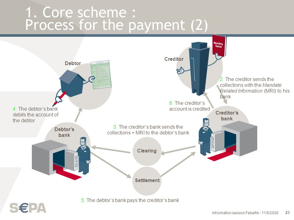 1. Core scheme : Process for the payment (2)