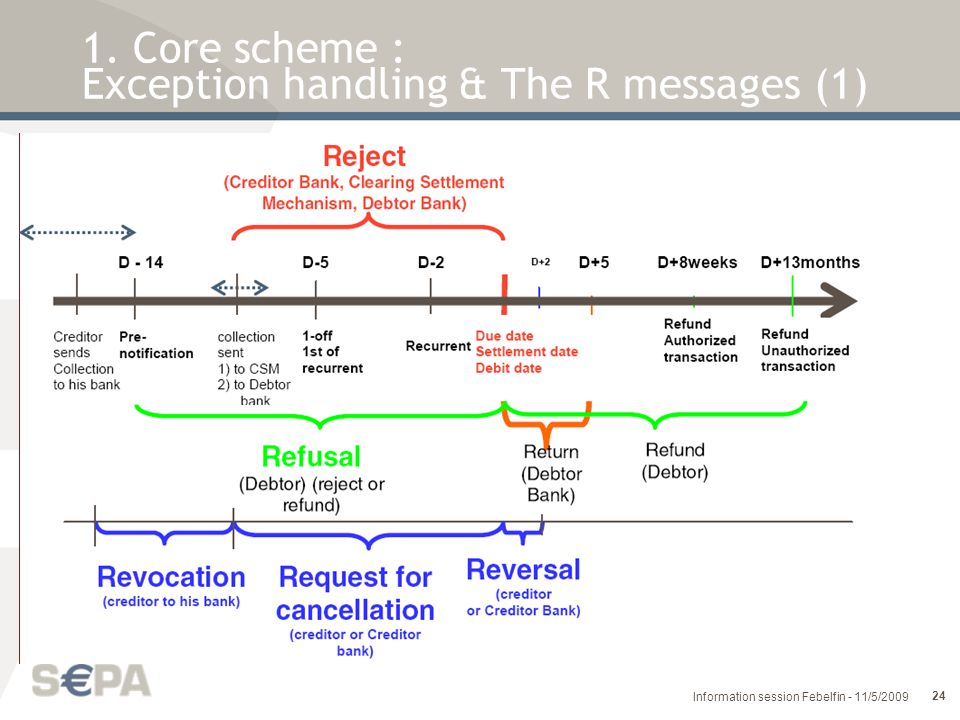 1. Core scheme : Exception handling & The R messages (1)