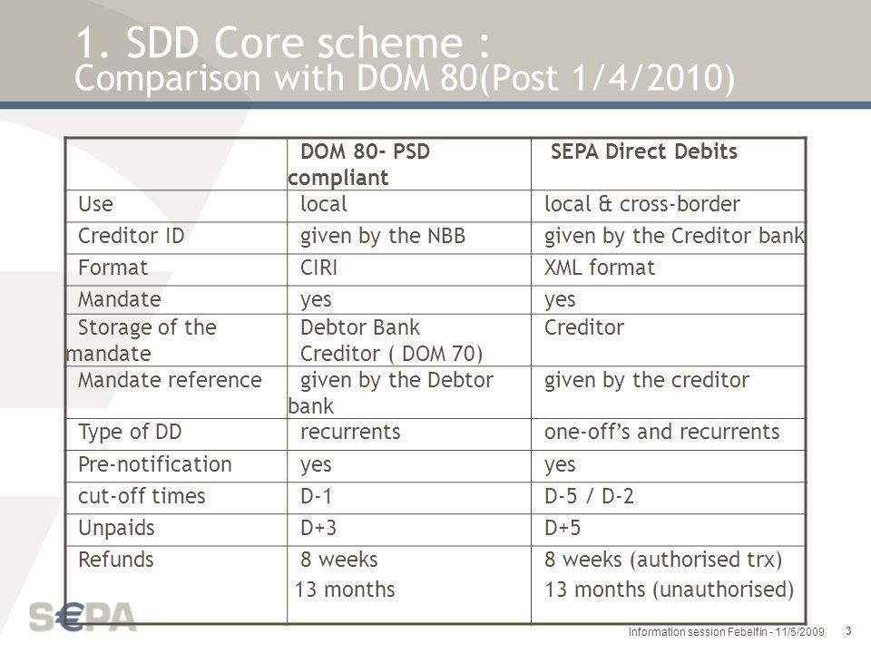 1. SDD Core scheme : Comparison with DOM 80(Post 1/4/2010)
