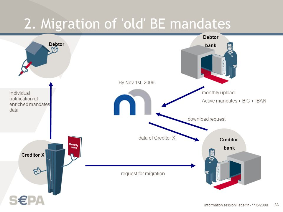 2. Migration of old BE mandates