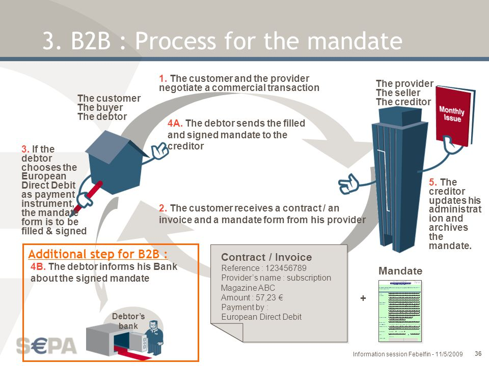 3. B2B : Process for the mandate