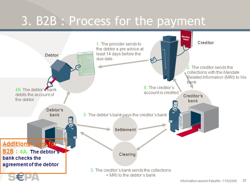 3. B2B : Process for the payment