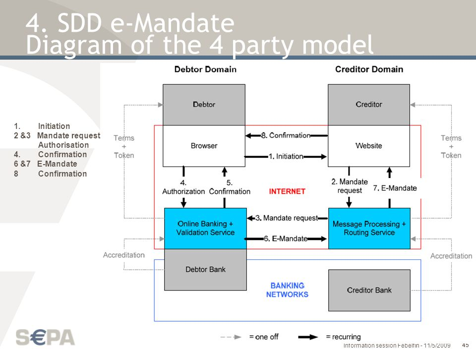 4. SDD e-Mandate Diagram of the 4 party model