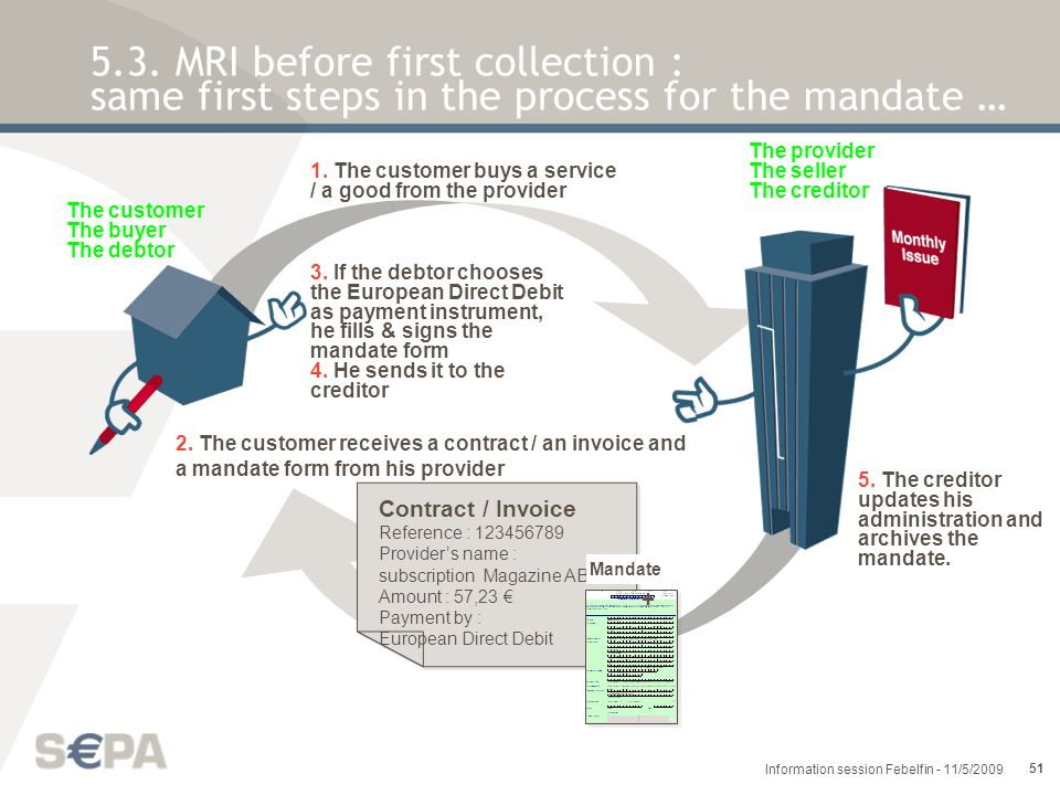 5.3. MRI before first collection : same first steps in the process for the mandate …