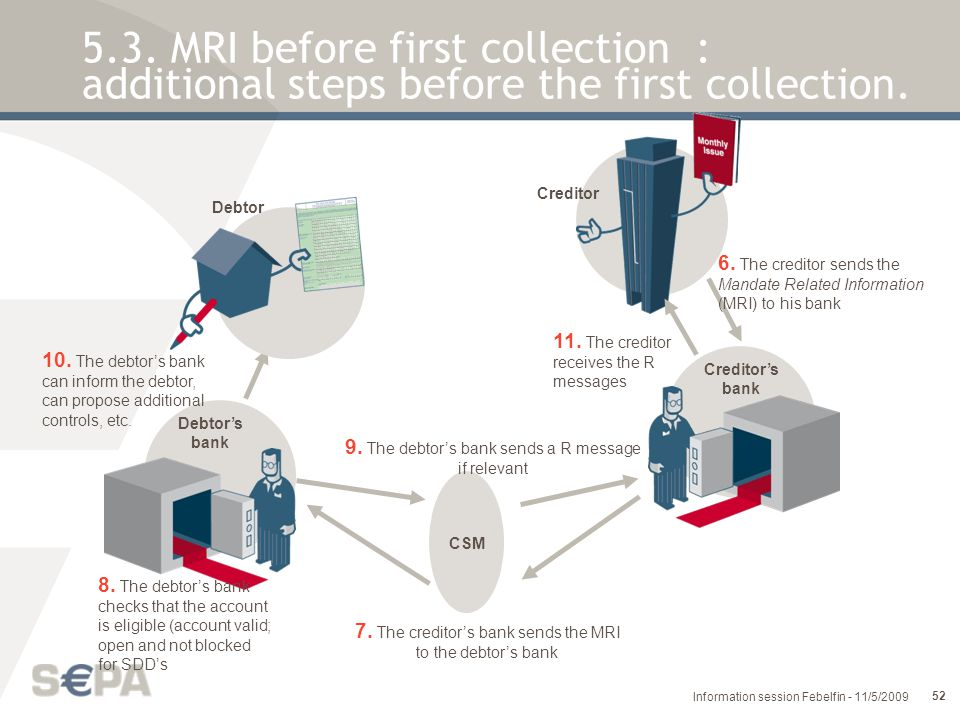 5.3. MRI before first collection : additional steps before the first collection.