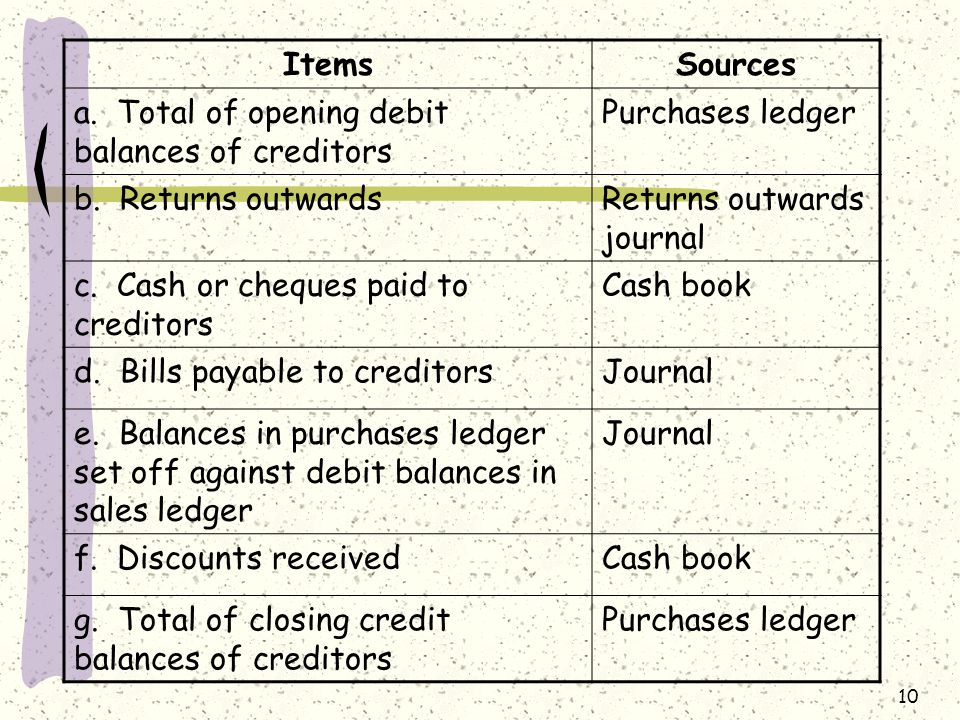 Items Sources. a. Total of opening debit balances of creditors. Purchases ledger. b. Returns outwards.