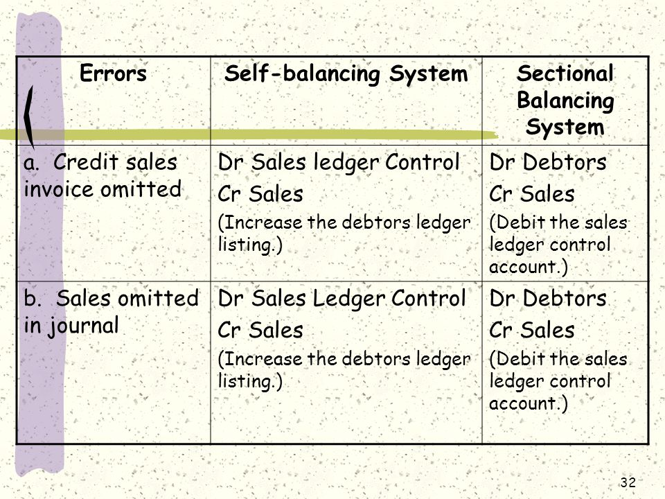 Self-balancing System Sectional Balancing System