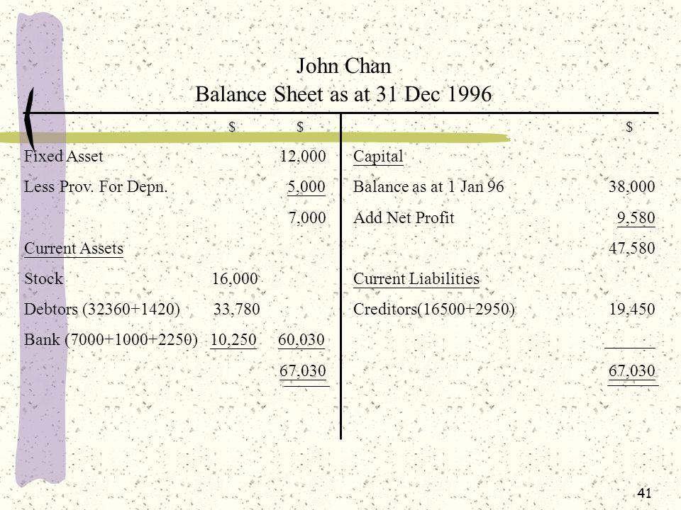 John Chan Balance Sheet as at 31 Dec 1996 Fixed Asset 12,000