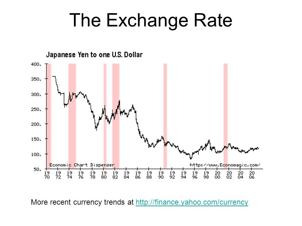 The Exchange Rate More recent currency trends at http://finance.yahoo.com/currency