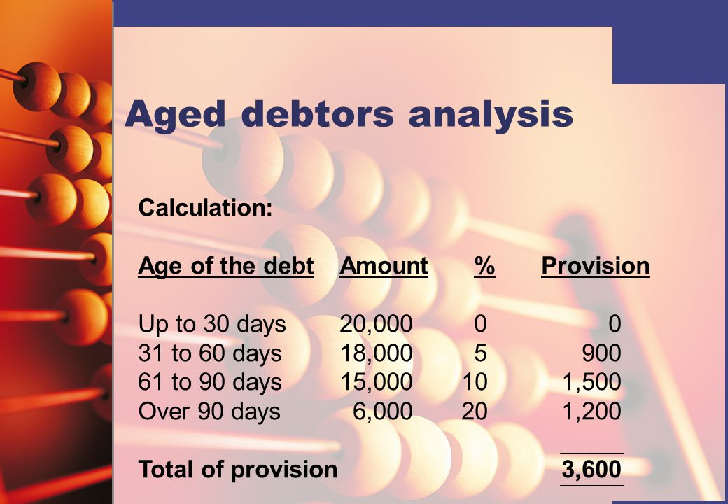 Aged debtors analysis Calculation: Age of the debt Amount % Provision