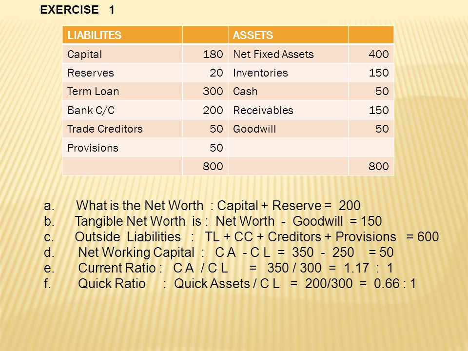 What is the Net Worth : Capital + Reserve = 200