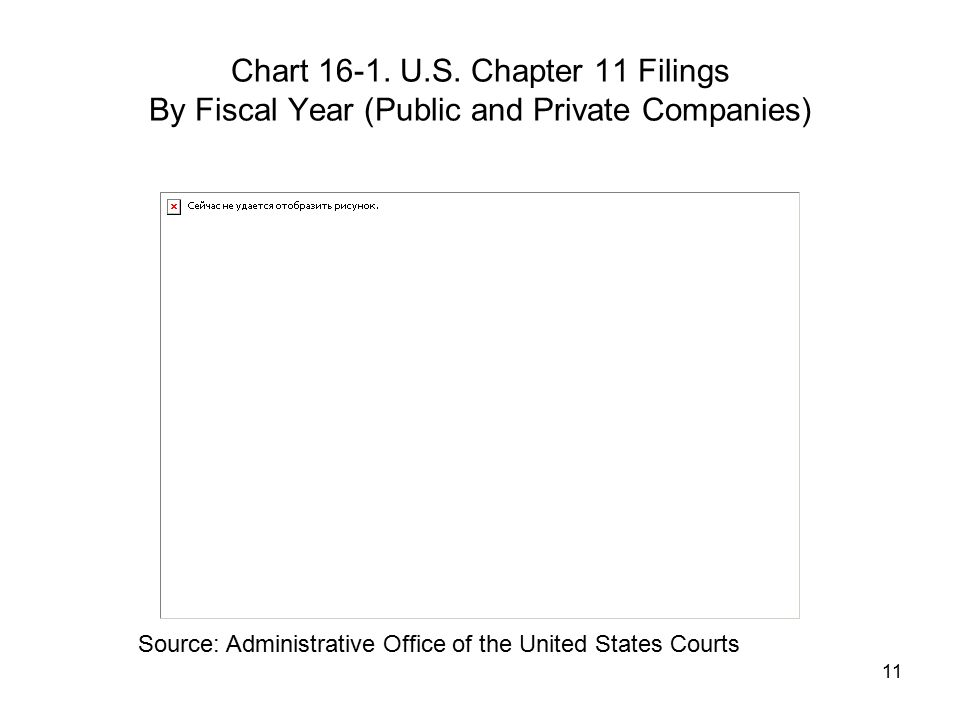 Chart 16-1. U.S. Chapter 11 Filings By Fiscal Year (Public and Private Companies)