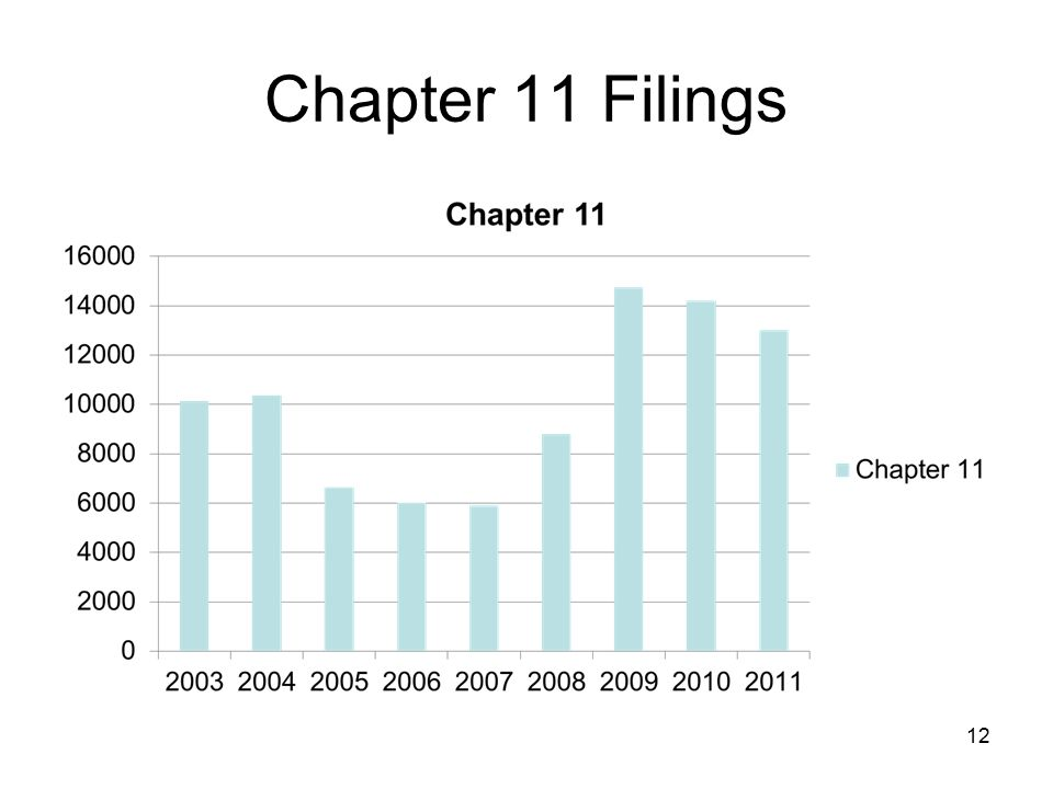 Chapter 11 Filings