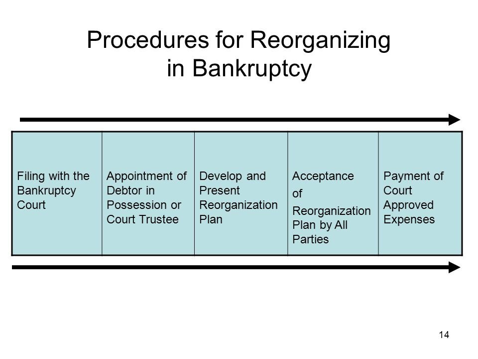 Procedures for Reorganizing in Bankruptcy