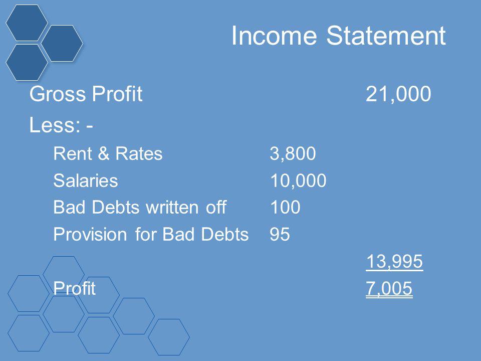 Income Statement Gross Profit 21,000 Less: - Rent & Rates 3,800