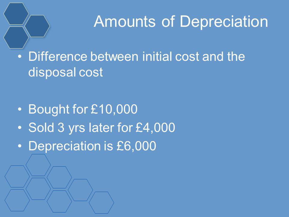 Amounts of Depreciation