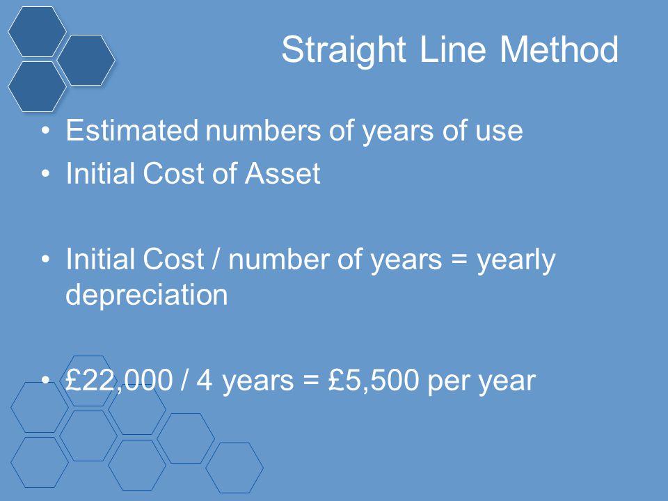 Straight Line Method Estimated numbers of years of use