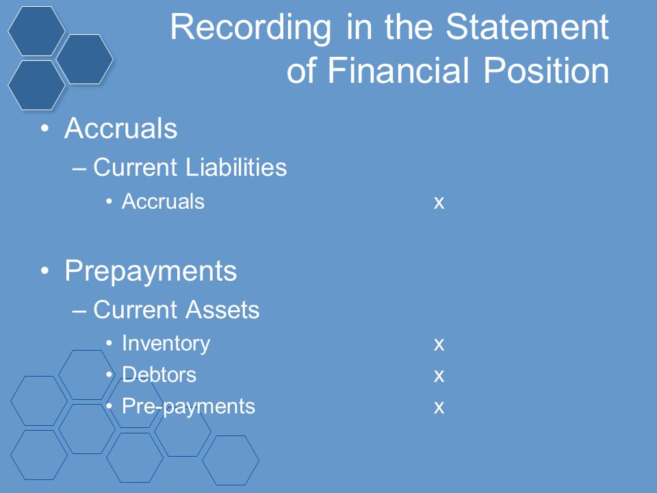 Recording in the Statement of Financial Position