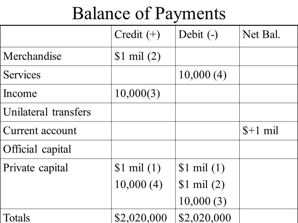Balance of Payments Credit (+) Debit (-) Net Bal. Merchandise