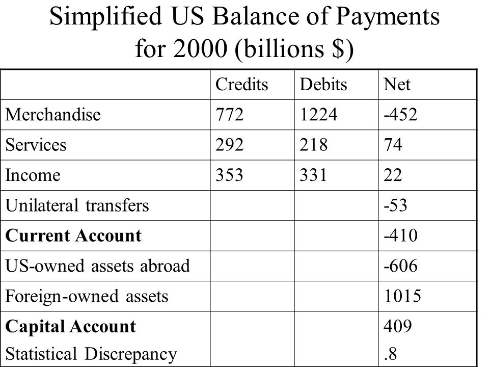 Simplified US Balance of Payments for 2000 (billions $)