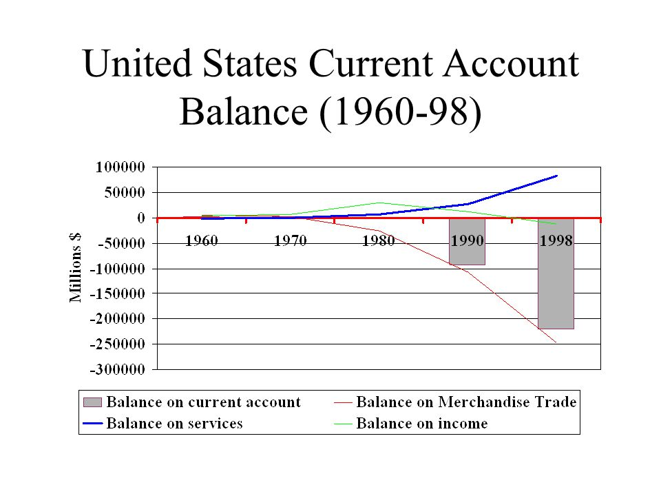 United States Current Account Balance (1960-98)