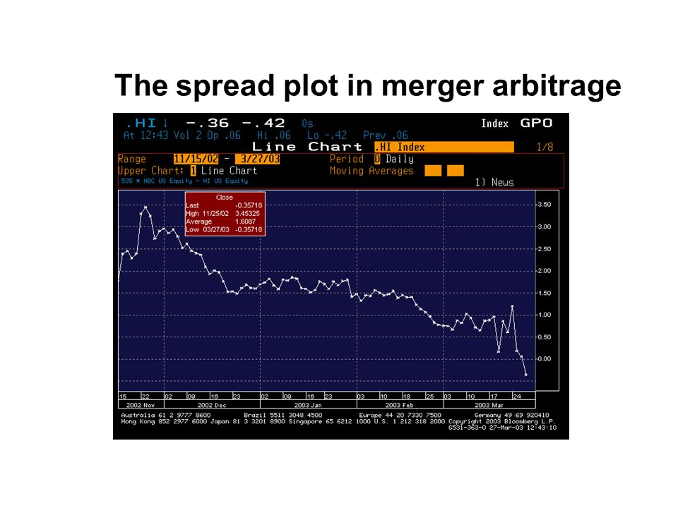 The spread plot in merger arbitrage