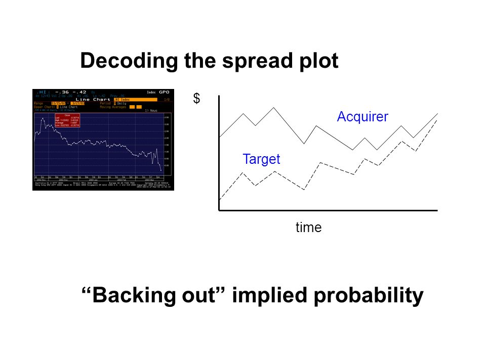 Decoding the spread plot