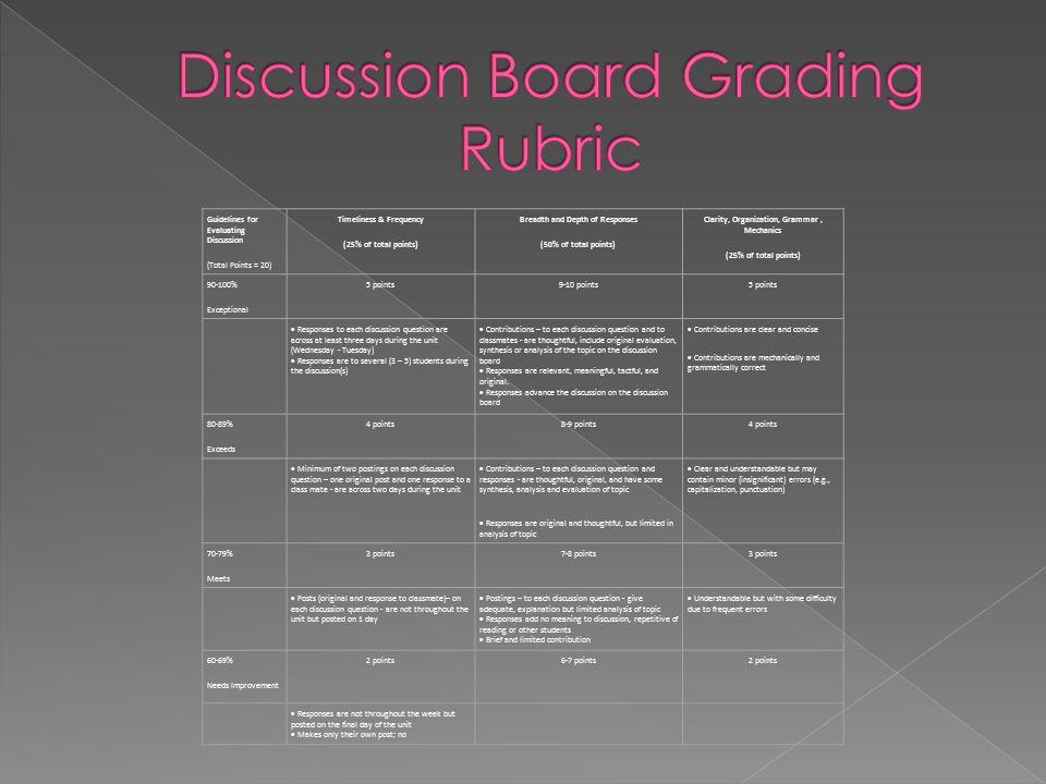 Discussion Board Grading Rubric