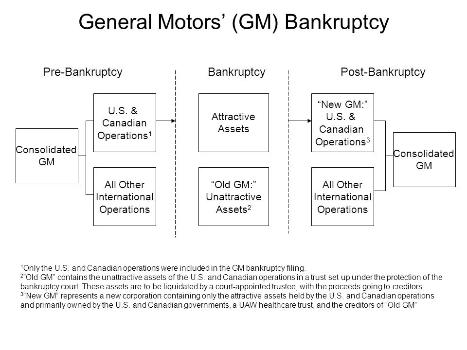 General Motors' (GM) Bankruptcy