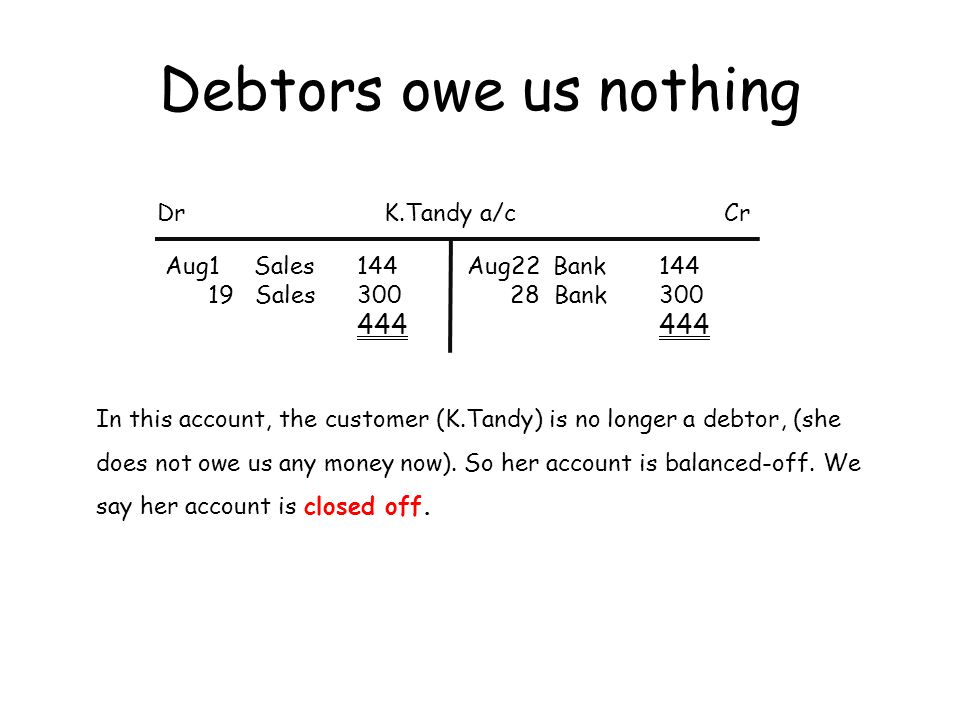 Debtors owe us nothing Dr K.Tandy a/c Cr Aug1 Sales 144 19 Sales 300