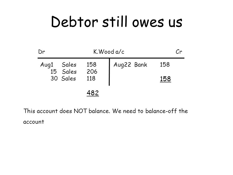 Debtor still owes us Dr K.Wood a/c Cr Aug1 Sales 158 15 Sales 206