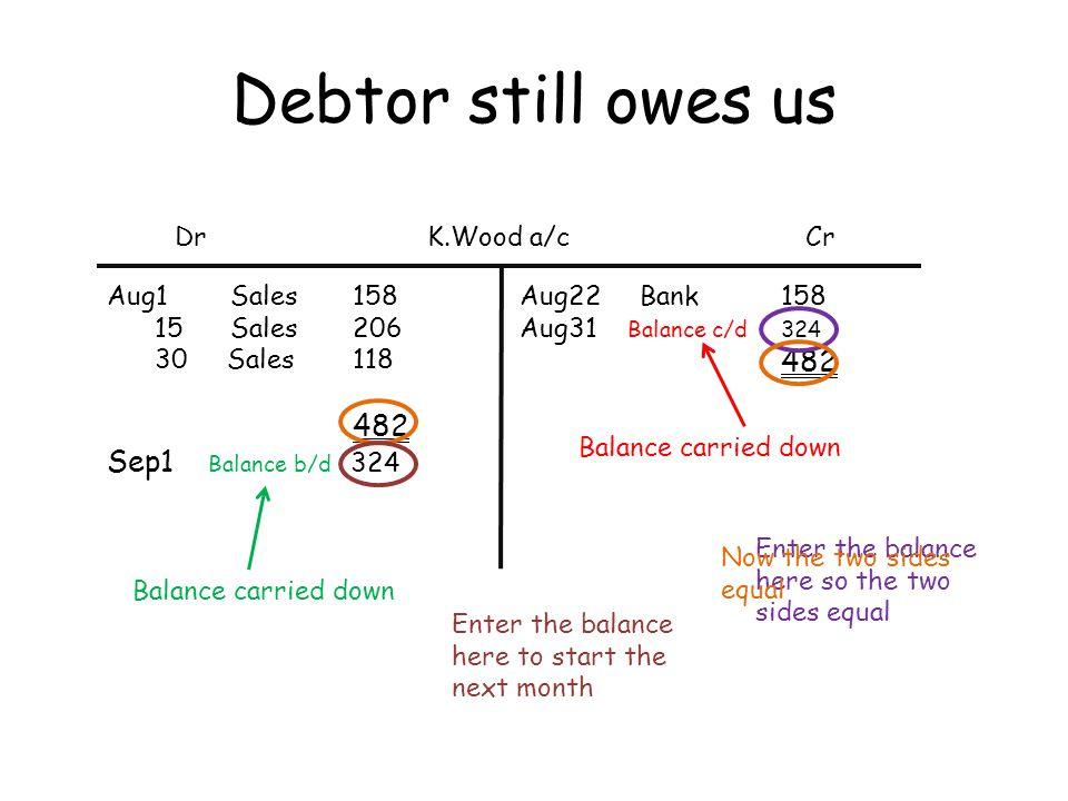Debtor still owes us Sep1 Balance b/d 324 Dr K.Wood a/c Cr