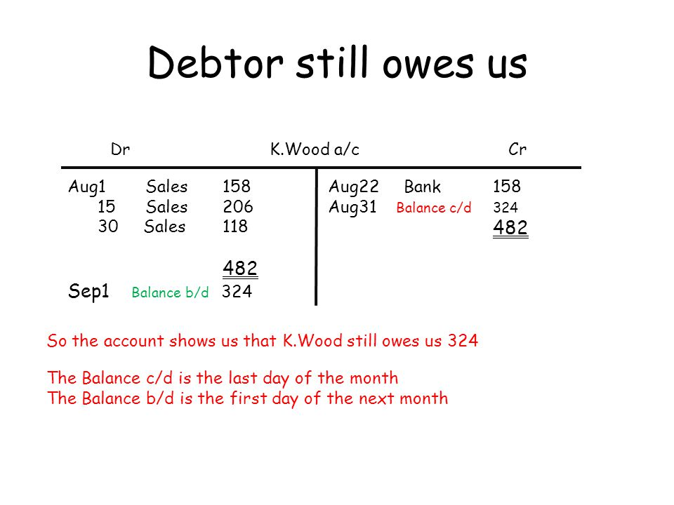 Debtor still owes us Sep1 Balance b/d 324 Dr K.Wood a/c Cr